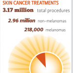 THE SKIN CANCER TIPPING POINT: ARE WE THERE YET?